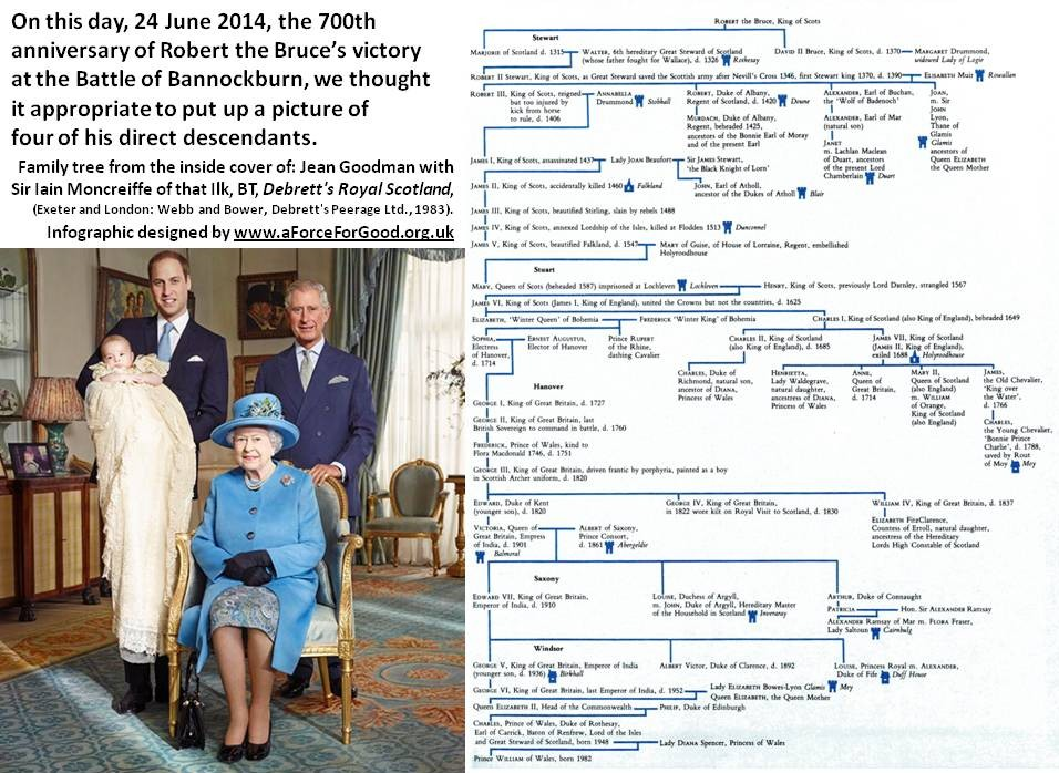 The British Royal Family are the direct descendants of Robert the Bruce Infographic