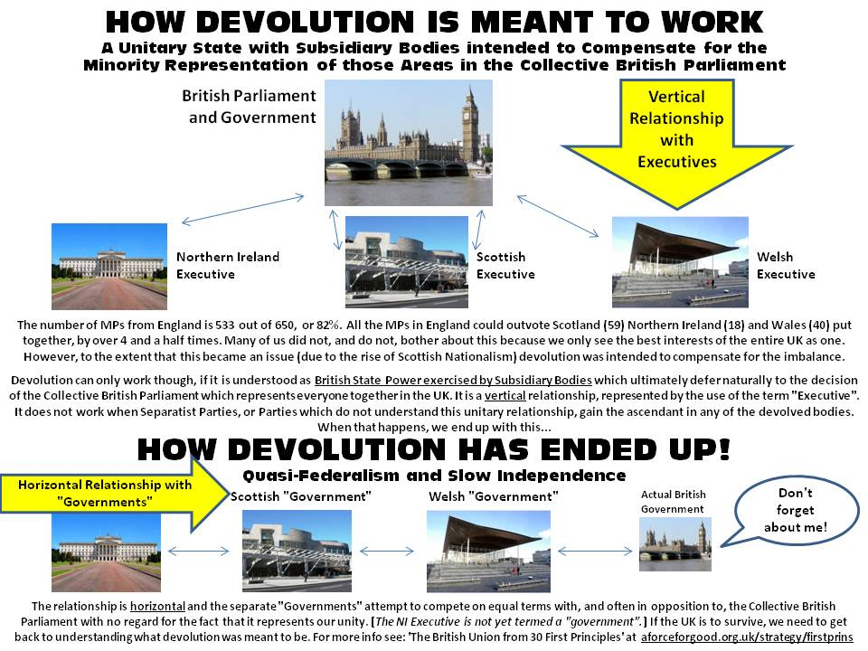 How Devolution is Meant to Work